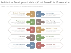 Architecture Development Method Chart Powerpoint Presentation