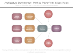 Architecture Development Method Powerpoint Slides Rules