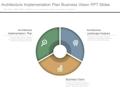 Architecture Implementation Plan Business Vision Ppt Slides