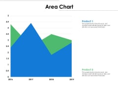 Area Chart Analysis Ppt PowerPoint Presentation Infographic Template Master Slide