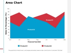 Area Chart Analysis Ppt PowerPoint Presentation Infographics Deck