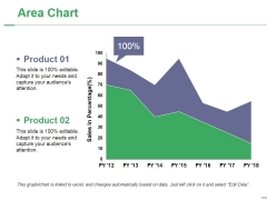 Area Chart Ppt PowerPoint Presentation Layouts Images