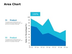 Area Chart Ppt PowerPoint Presentation Layouts Slide