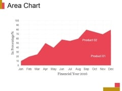 Area Chart Ppt PowerPoint Presentation Professional