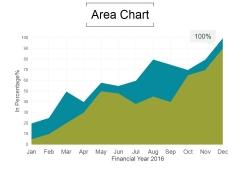 Area Chart Ppt PowerPoint Presentation Topics