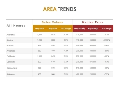 Area Trends Ppt PowerPoint Presentation Deck