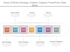 Areas Of Brand Strategy Creation Diagram Powerpoint Slide Show