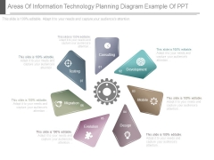Areas Of Information Technology Planning Diagram Example Of Ppt