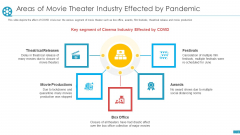 Areas Of Movie Theater Industry Effected By Pandemic Ppt Outline Example Introduction PDF
