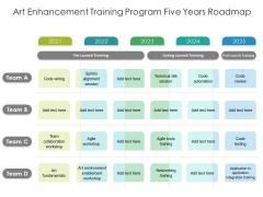 Art Enhancement Training Program Five Years Roadmap Demonstration