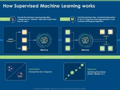 Artificial Intelligence Machine Learning Deep Learning How Supervised Machine Learning Works Ppt PowerPoint Presentation Visual Aids Ideas PDF