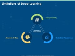 Artificial Intelligence Machine Learning Deep Learning Limitations Of Deep Learning Ppt PowerPoint Presentation Icon Grid PDF