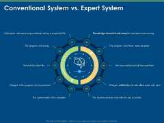 Artificial Intelligence Tools Expert System Conventional System Vs Expert System Ppt Professional Slides PDF
