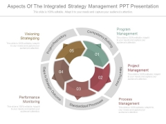 Aspects Of The Integrated Strategy Management Ppt Presentation