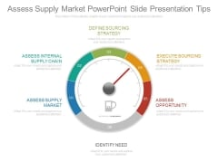 Assess Supply Market Powerpoint Slide Presentation Tips