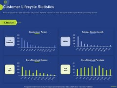 Assessing Consumer Buying Behavior Boosting Profits Customer Lifecycle Statistics Topics PDF
