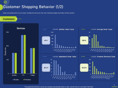 Assessing Consumer Buying Behavior Boosting Profits Customer Shopping Behavior Value Summary PDF