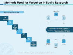 Assessing Stocks In Financial Market Methods Used For Valuation In Equity Research Ppt PowerPoint Presentation Gallery Summary PDF