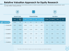 Assessing Stocks In Financial Market Relative Valuation Approach For Equity Research Ppt PowerPoint Presentation Ideas Graphics Tutorials PDF