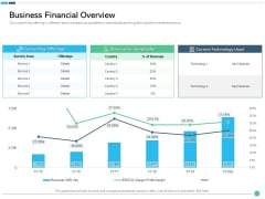 Assessing Synergies Business Financial Overview Ppt PowerPoint Presentation Infographic Template Microsoft PDF