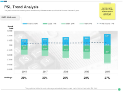 Assessing Synergies Pandl Trend Analysis Ppt PowerPoint Presentation Show Ideas PDF