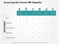 Assessing The Current HR Capacity Ppt PowerPoint Presentation Pictures Infographics