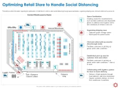 Assessing The Impact Of COVID On Retail Business Segment Optimizing Retail Store To Handle Social Distancing Portrait PDF