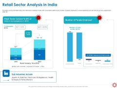 Assessing The Impact Of COVID On Retail Business Segment Retail Sector Analysis In India Brochure PDF