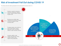 Assessing The Impact Of COVID On Retail Business Segment Risk Of Investment Pull Out During Covid 19 Graphics PDF