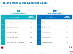 Assessing The Impact Of COVID On Retail Business Segment Top And Worst Selling Consumer Goods Background PDF