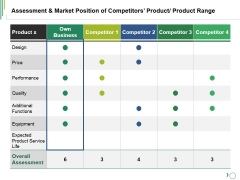 Assessment And Market Position Of Competitors Product Product Range Ppt PowerPoint Presentation File Elements