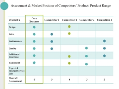 Assessment And Market Position Of Competitors Product Product Range Ppt PowerPoint Presentation Gallery Slides