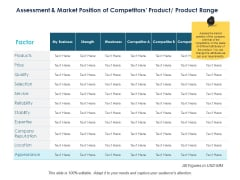 Assessment And Market Position Of Competitors Product Product Range Ppt PowerPoint Presentation Infographics Backgrounds