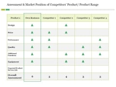 Assessment And Market Position Of Competitors Product Product Range Ppt PowerPoint Presentation Inspiration
