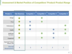 Assessment And Market Position Of Competitors Product Product Range Ppt PowerPoint Presentation Layouts Format
