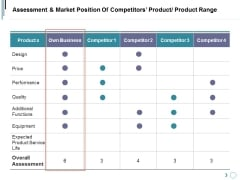 Assessment And Market Position Of Competitors Product Product Range Ppt PowerPoint Presentation Model Gridlines
