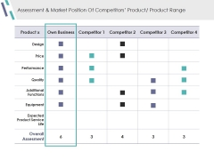 Assessment And Market Position Of Competitors Product Product Range Ppt PowerPoint Presentation Pictures Design Ideas