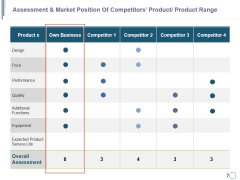 Assessment And Market Position Of Competitors Product Product Range Ppt PowerPoint Presentation Pictures Icons