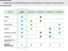 Assessment And Market Position Of Competitors Product Product Range Ppt PowerPoint Presentation Summary Example Topics
