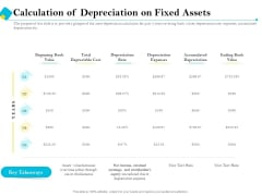Assessment Of Fixed Assets Calculation Of Depreciation On Fixed Assets Slides PDF