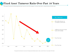 Assessment Of Fixed Assets Fixed Asset Turnover Ratio Over Past 10 Years Formats PDF