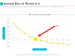 Assessment Of Fixed Assets Internal Rate Of Return Structure PDF