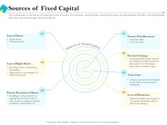 Assessment Of Fixed Assets Sources Of Fixed Capital Background PDF