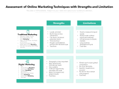 Assessment Of Online Marketing Techniques With Strengths And Limitation Ppt PowerPoint Presentation Summary Backgrounds PDF