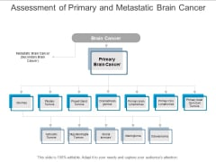 Assessment Of Primary And Metastatic Brain Cancer Ppt Powerpoint Presentation Infographics Example