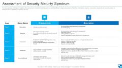 Assessment Of Security Maturity Spectrum Clipart PDF