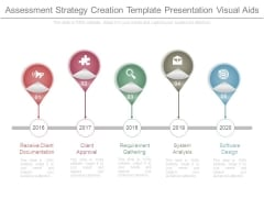 Assessment Strategy Creation Template Presentation Visual Aids