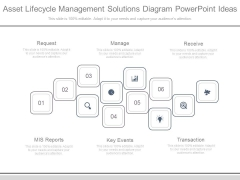 Asset Lifecycle Management Solutions Diagram Powerpoint Ideas
