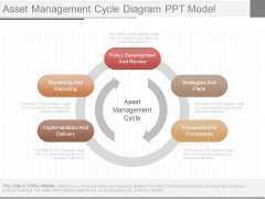 Asset Management Cycle Diagram Ppt Model