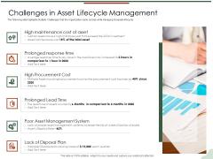 Asset Management Lifecycle Optimization Procurement Challenges In Asset Lifecycle Management Microsoft PDF